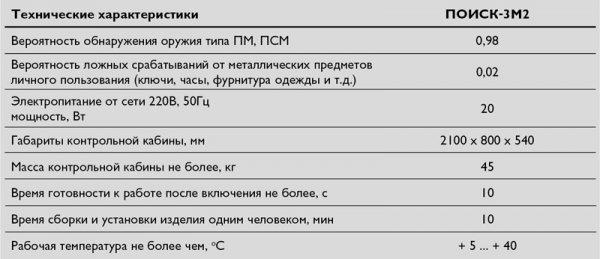 Поиск-3М2(А)