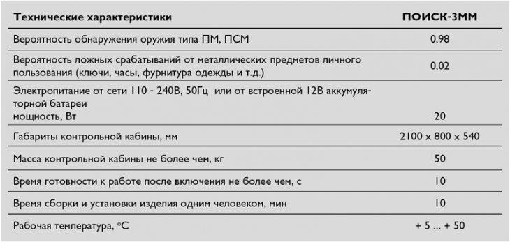 Поиск-3ММ